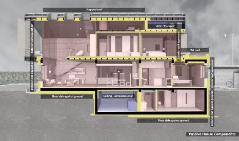 Passive House components