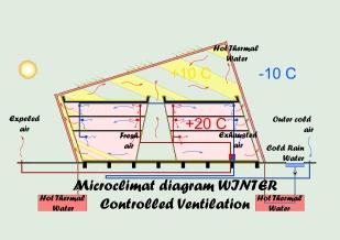 Microclimate diagram - winter