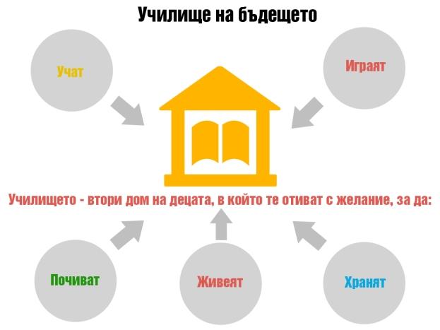 Училище на бъдещето