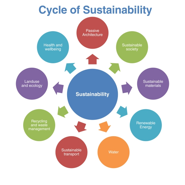 Cycle of Sustainability
