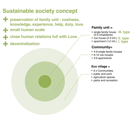 Sustainable society concept