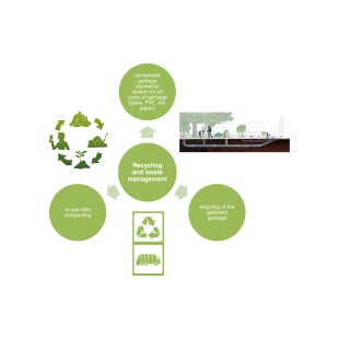 Recycling and waste management