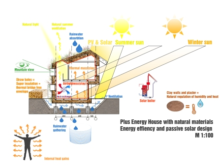 Plus Energy House & Energy Efficiency_Section