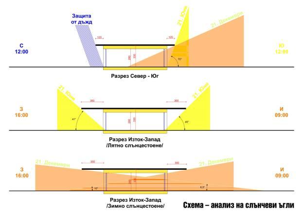 Sun angle analysis